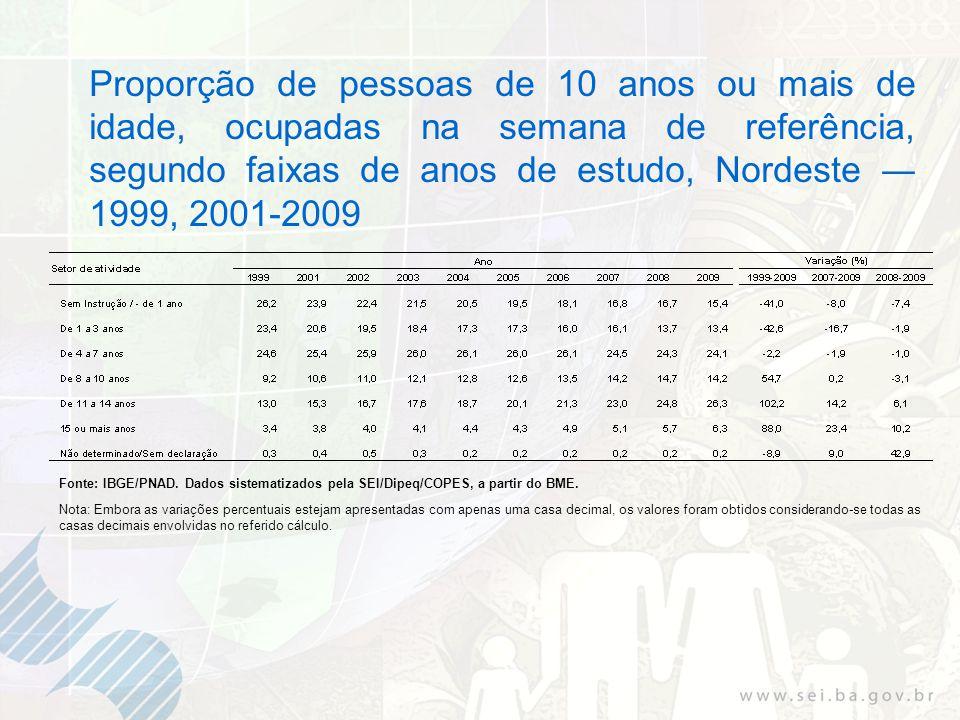 Proporção de pessoas de 10 anos ou mais de idade, ocupadas na semana de referência, segundo faixas de anos de estudo, Nordeste 1999, 2001-2009 Fonte: IBGE/PNAD.
