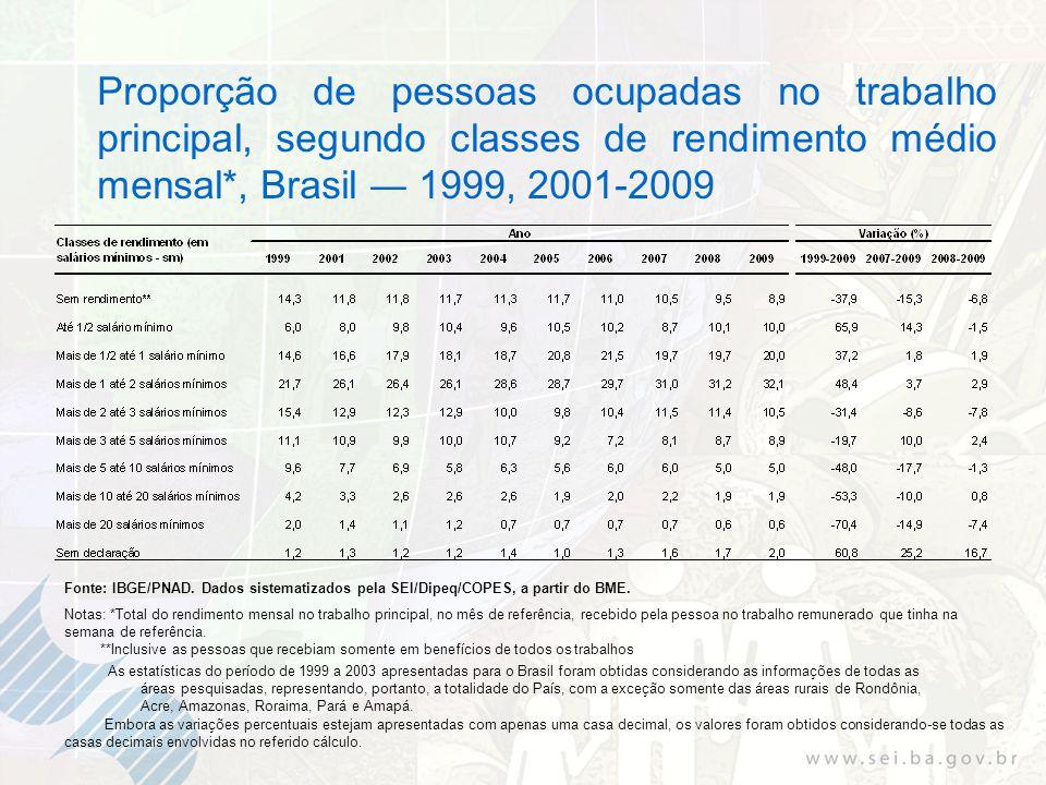 Proporção de pessoas ocupadas no trabalho principal, segundo classes de rendimento médio mensal*, Brasil 1999, 2001-2009 Fonte: IBGE/PNAD. Dados siste