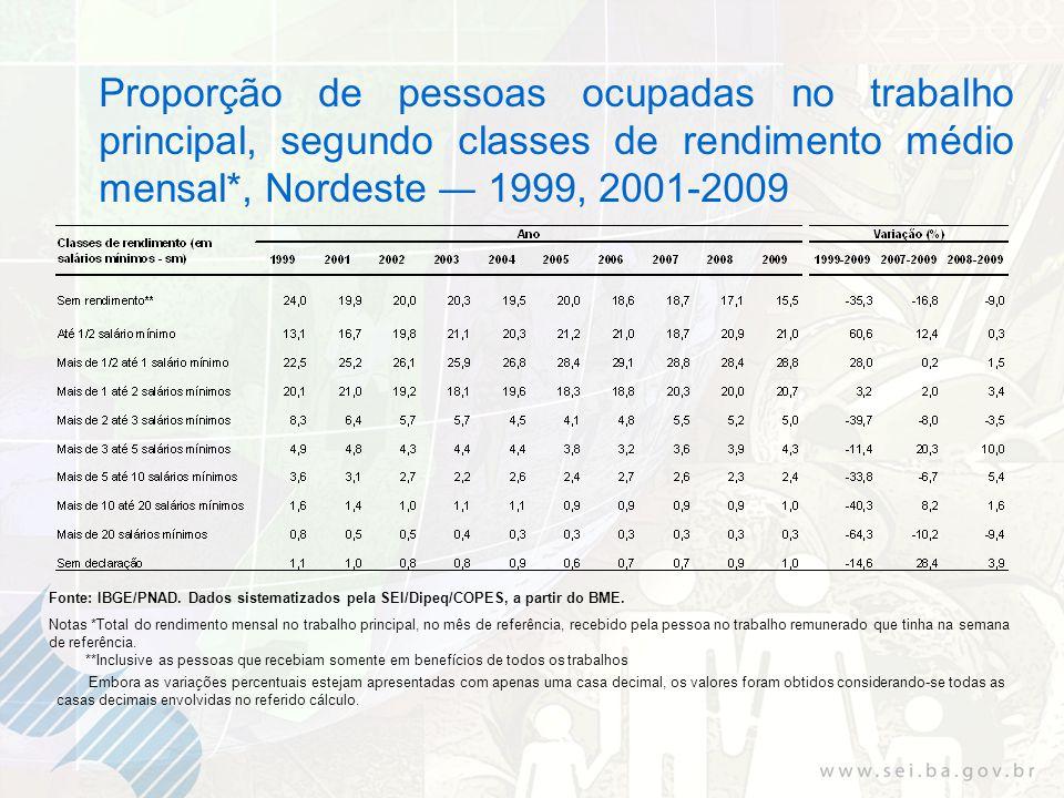 Proporção de pessoas ocupadas no trabalho principal, segundo classes de rendimento médio mensal*, Nordeste 1999, 2001-2009 Fonte: IBGE/PNAD.