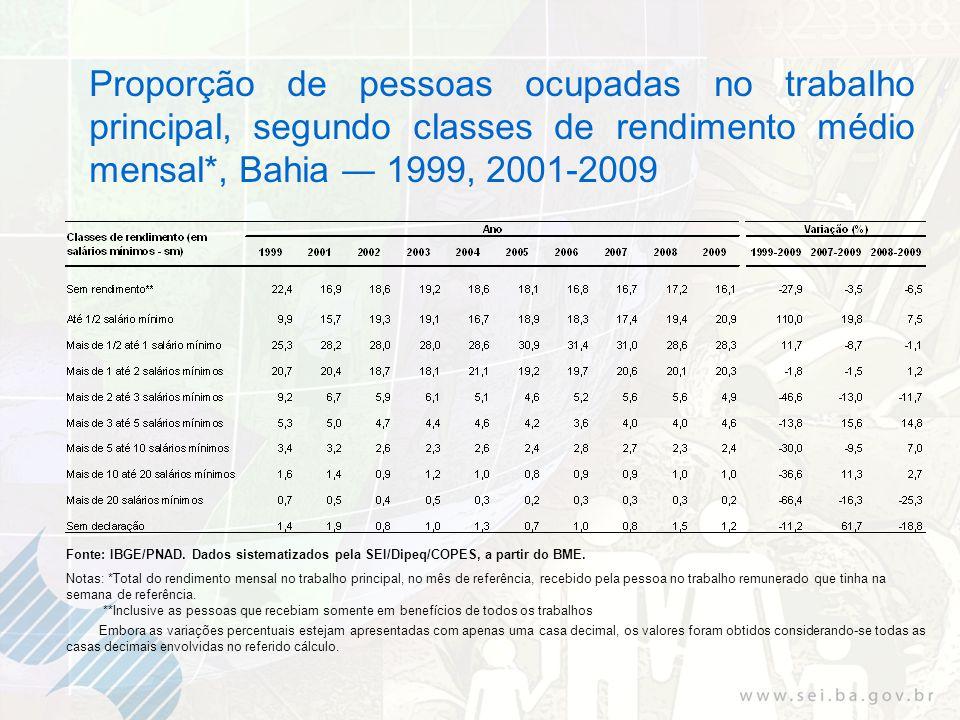 Proporção de pessoas ocupadas no trabalho principal, segundo classes de rendimento médio mensal*, Bahia 1999, 2001-2009 Fonte: IBGE/PNAD.