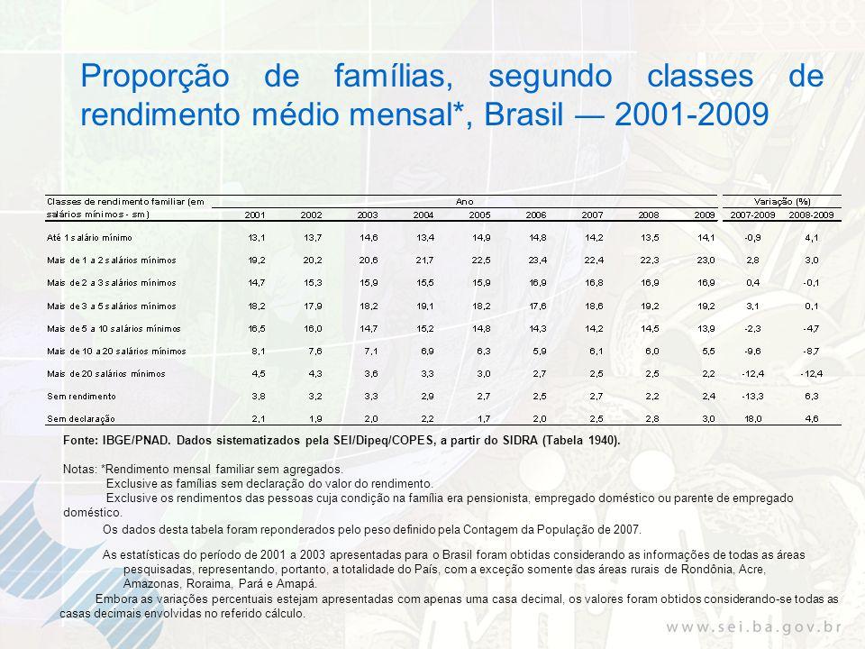 Proporção de famílias, segundo classes de rendimento médio mensal*, Brasil 2001-2009 As estatísticas do período de 2001 a 2003 apresentadas para o Brasil foram obtidas considerando as informações de todas as áreas pesquisadas, representando, portanto, a totalidade do País, com a exceção somente das áreas rurais de Rondônia, Acre, Amazonas, Roraima, Pará e Amapá.