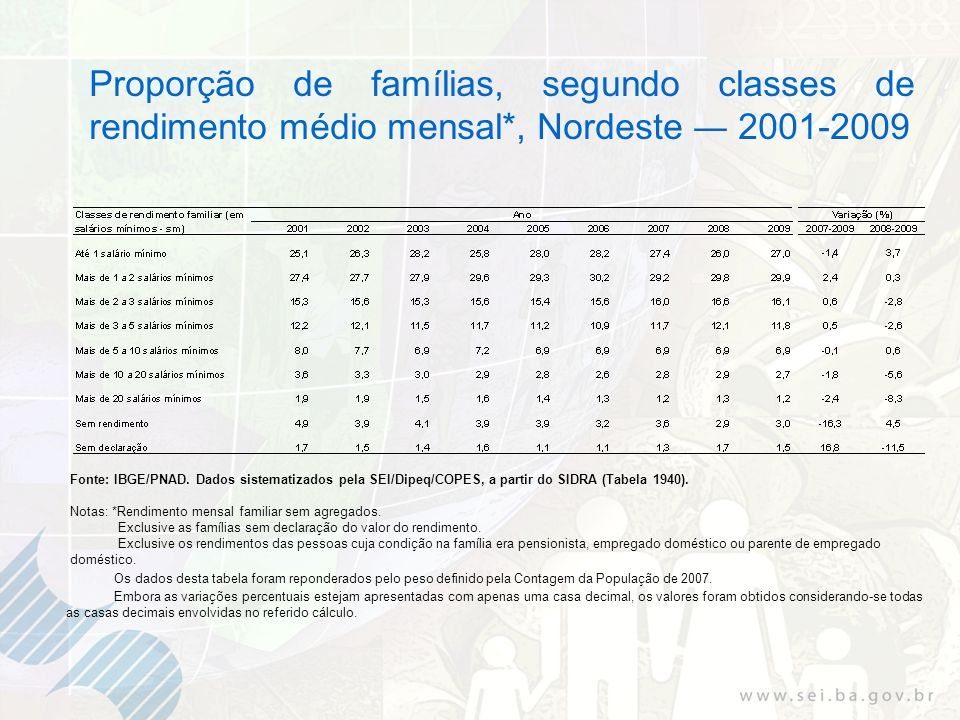 Proporção de famílias, segundo classes de rendimento médio mensal*, Nordeste 2001-2009 Fonte: IBGE/PNAD. Dados sistematizados pela SEI/Dipeq/COPES, a