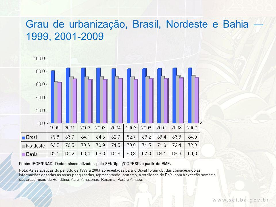 Grau de urbanização, Brasil, Nordeste e Bahia 1999, 2001-2009 Fonte: IBGE/PNAD. Dados sistematizados pela SEI/Dipeq/COPESP, a partir do BME. Nota: As