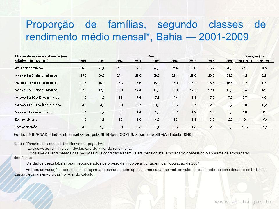 Proporção de famílias, segundo classes de rendimento médio mensal*, Bahia 2001-2009 Fonte: IBGE/PNAD. Dados sistematizados pela SEI/Dipeq/COPES, a par