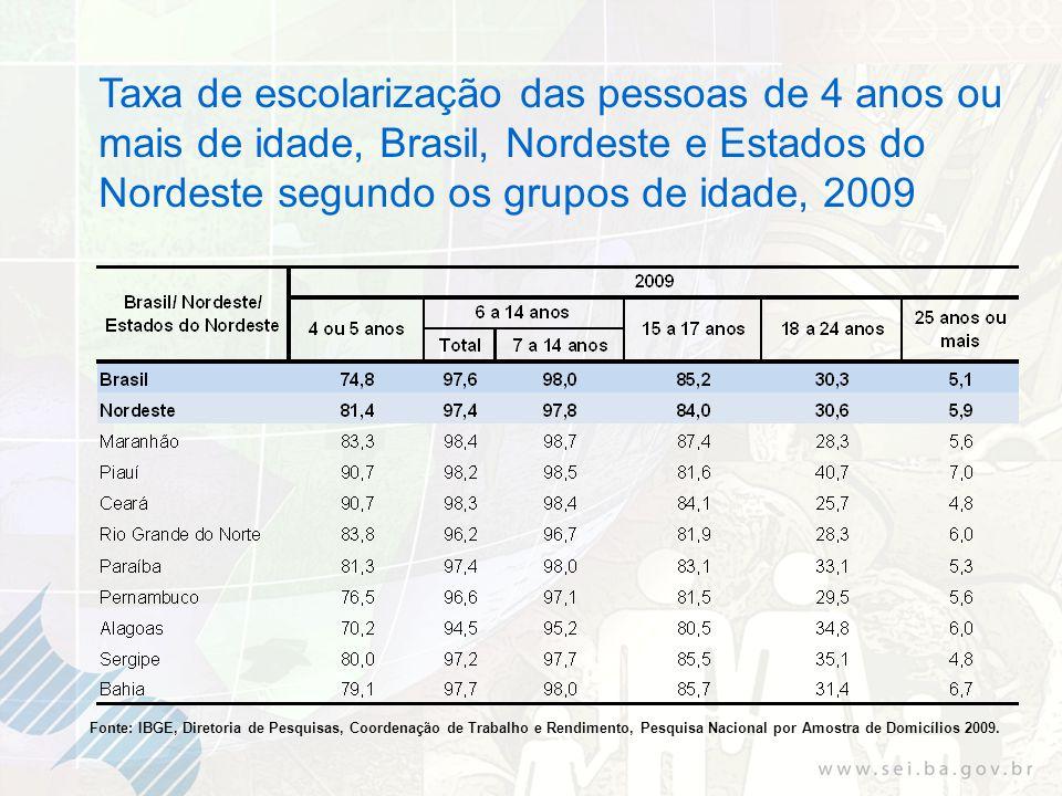 Taxa de escolarização das pessoas de 4 anos ou mais de idade, Brasil, Nordeste e Estados do Nordeste segundo os grupos de idade, 2009 Fonte: IBGE, Diretoria de Pesquisas, Coordenação de Trabalho e Rendimento, Pesquisa Nacional por Amostra de Domicílios 2009.