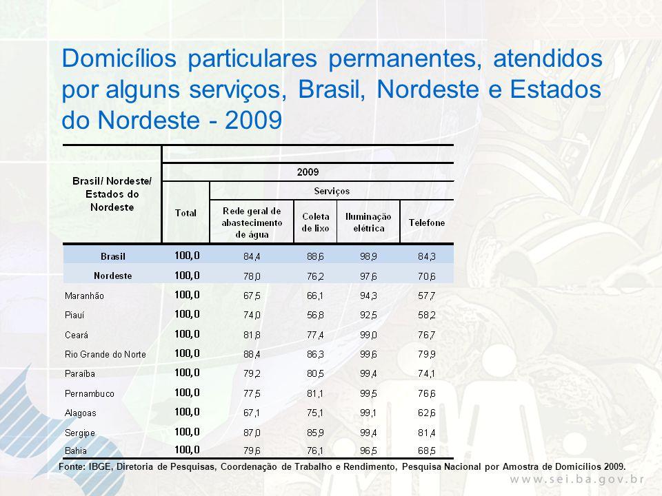 Fonte: IBGE, Diretoria de Pesquisas, Coordenação de Trabalho e Rendimento, Pesquisa Nacional por Amostra de Domicílios 2009. Domicílios particulares p