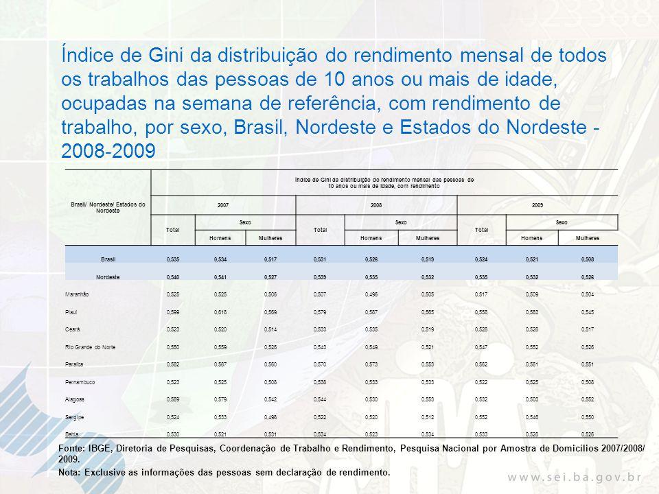 Fonte: IBGE, Diretoria de Pesquisas, Coordenação de Trabalho e Rendimento, Pesquisa Nacional por Amostra de Domicílios 2007/2008/ 2009. Índice de Gini