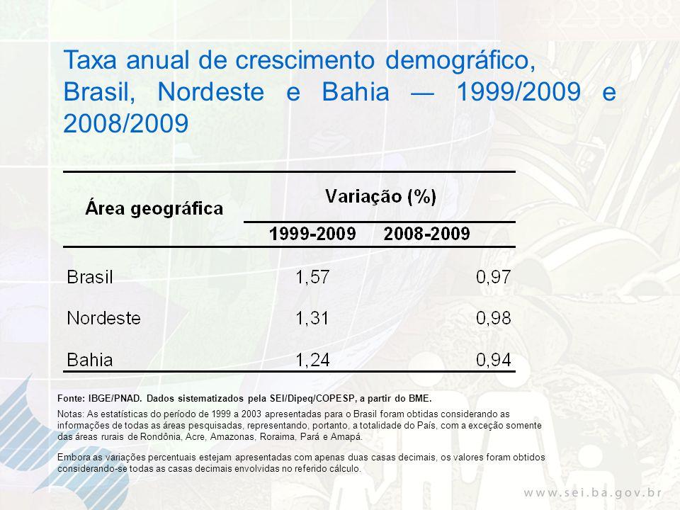 Taxa anual de crescimento demográfico, Brasil, Nordeste e Bahia 1999/2009 e 2008/2009 Fonte: IBGE/PNAD. Dados sistematizados pela SEI/Dipeq/COPESP, a