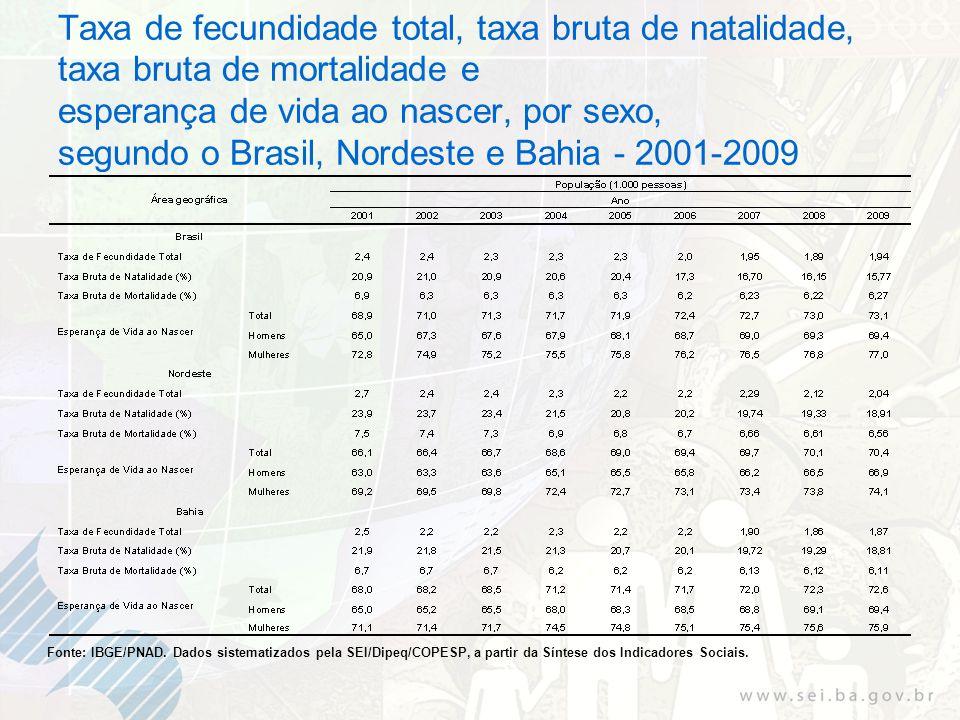 Taxa de fecundidade total, taxa bruta de natalidade, taxa bruta de mortalidade e esperança de vida ao nascer, por sexo, segundo o Brasil, Nordeste e B