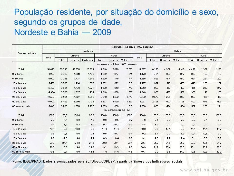 População residente, por situação do domicílio e sexo, segundo os grupos de idade, Nordeste e Bahia 2009 Fonte: IBGE/PNAD. Dados sistematizados pela S