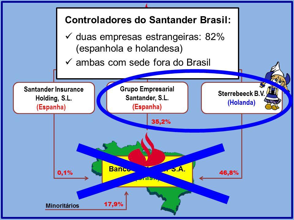 Controladores do Santander Brasil: duas empresas estrangeiras: 82% (espanhola e holandesa) ambas com sede fora do Brasil