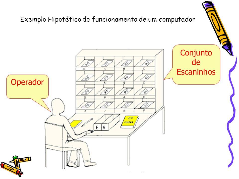 Exemplo Hipotético do funcionamento de um computador Conjunto de Escaninhos Operador