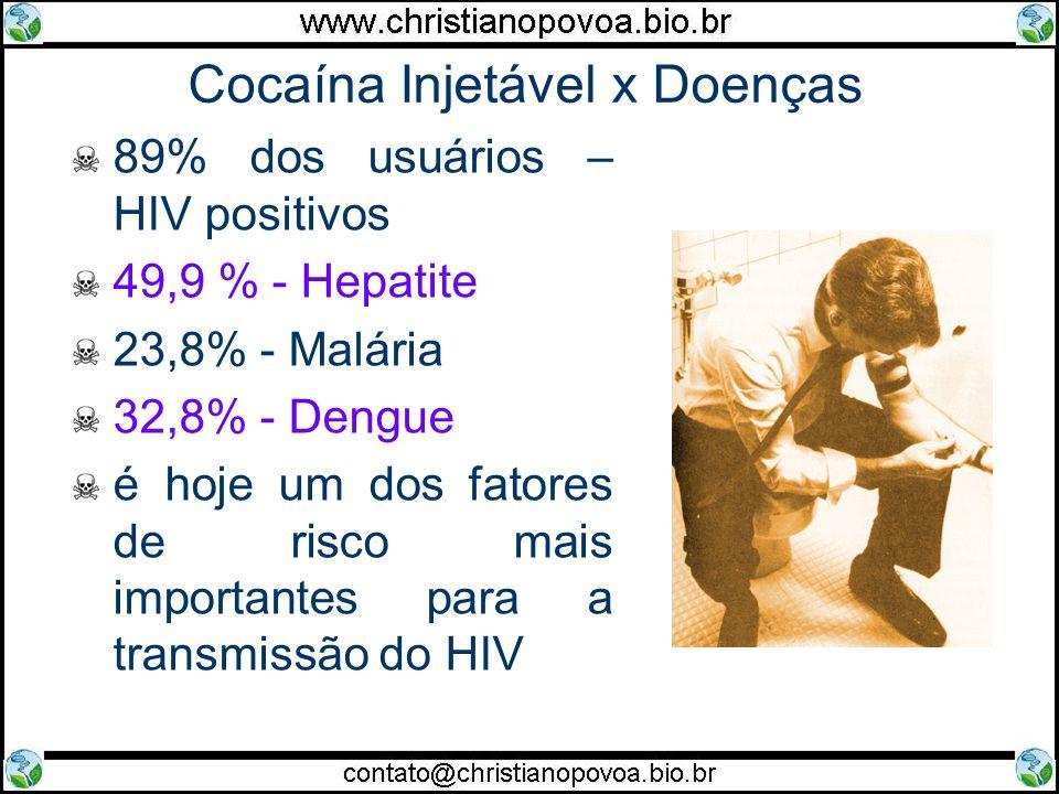 Cocaína Injetável x Doenças 89% dos usuários – HIV positivos 49,9 % - Hepatite 23,8% - Malária 32,8% - Dengue é hoje um dos fatores de risco mais impo