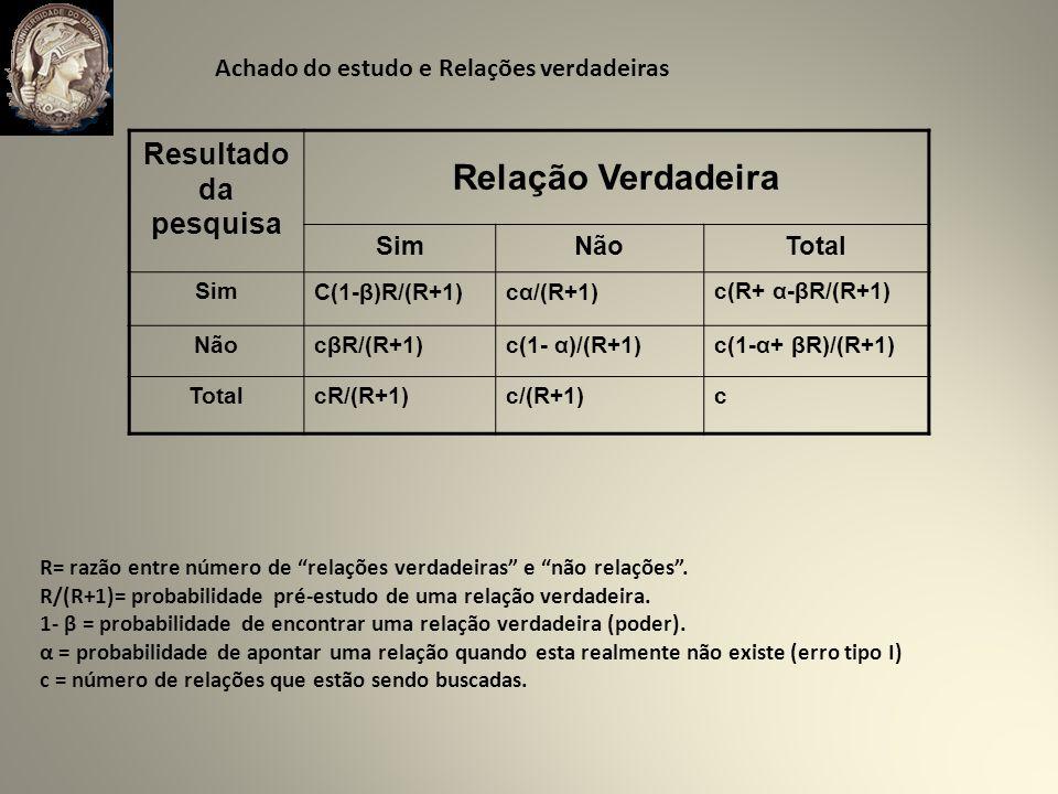 Achado do estudo e Relações verdadeiras Resultado da pesquisa Relação Verdadeira SimNãoTotal SimC(1-β)R/(R+1)cα/(R+1)c(R+ α-βR/(R+1) NãocβR/(R+1)c(1- α)/(R+1)c(1-α+ βR)/(R+1) TotalcR/(R+1)c/(R+1)c R= razão entre número de relações verdadeiras e não relações.