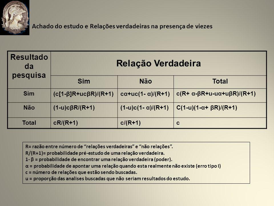 Resultado da pesquisa Relação Verdadeira SimNãoTotal Sim(c[1-β]R+ucβR)/(R+1)cα+uc(1- α)/(R+1)c(R+ α-βR+u-uα+uβR)/(R+1) Não(1-u)cβR/(R+1)(1-u)c(1- α)/(R+1)C(1-u)(1-α+ βR)/(R+1) TotalcR/(R+1)c/(R+1)c R= razão entre número de relações verdadeiras e não relações.