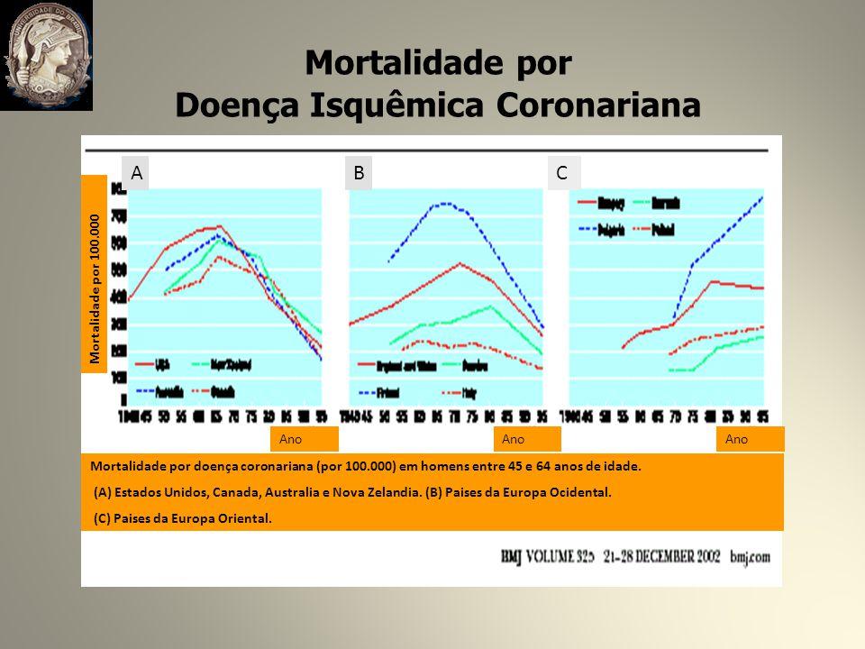 Mortalidade por Doença Isquêmica Coronariana Mortalidade por doença coronariana (por 100.000) em homens entre 45 e 64 anos de idade.