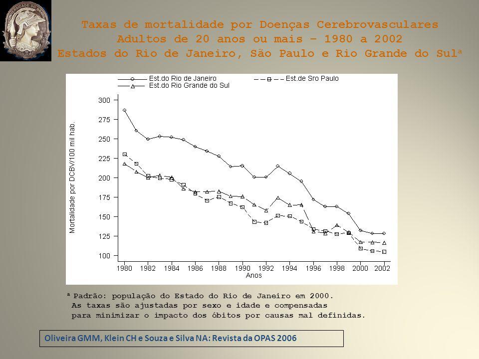 Taxas de mortalidade por Doenças Cerebrovasculares Adultos de 20 anos ou mais – 1980 a 2002 Estados do Rio de Janeiro, São Paulo e Rio Grande do Sul a a Padrão: população do Estado do Rio de Janeiro em 2000.