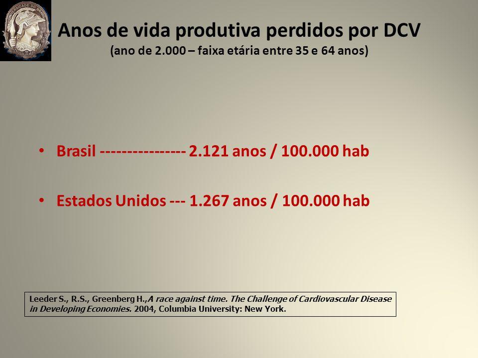 Anos de vida produtiva perdidos por DCV (ano de 2.000 – faixa etária entre 35 e 64 anos) Brasil ---------------- 2.121 anos / 100.000 hab Estados Unidos --- 1.267 anos / 100.000 hab Leeder S., R.S., Greenberg H.,A race against time.