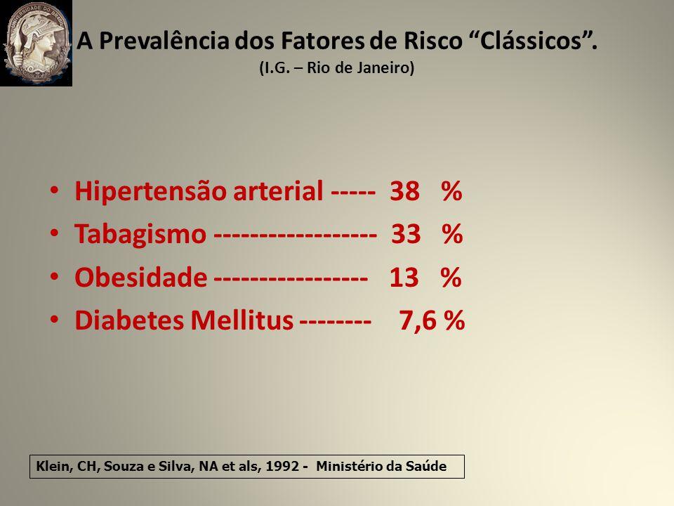 A Prevalência dos Fatores de Risco Clássicos.(I.G.