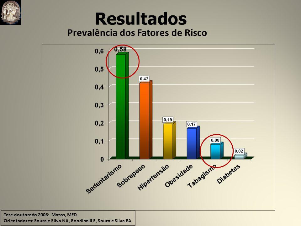 Prevalência dos Fatores de Risco Resultados Tese doutorado 2006: Matos, MFD Orientadores: Souza e Silva NA, Rondinelli E, Souza e Silva EA