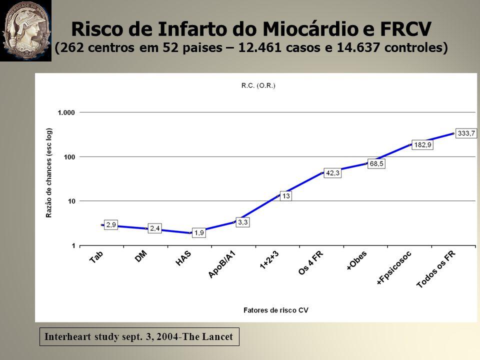 Risco de Infarto do Miocárdio e FRCV (262 centros em 52 paises – 12.461 casos e 14.637 controles) Interheart study sept.