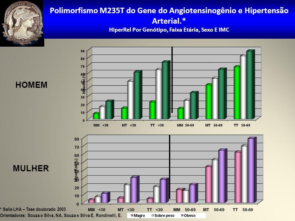 HOMEM MULHER Polimorfismo M235T do Gene do Angiotensinogênio e Hipertensão Arterial.* HiperRel Por Genótipo, Faixa Etária, Sexo E IMC * Salis LHA – Tese doutorado 2003 Orientadores: Souza e Silva, NA, Souza e Silva E, Rondinelli, E.