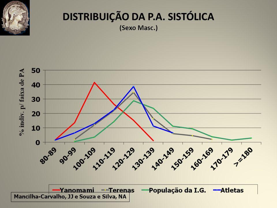 DISTRIBUIÇÃO DA P.A. SISTÓLICA (Sexo Masc.) Mancilha-Carvalho, JJ e Souza e Silva, NA