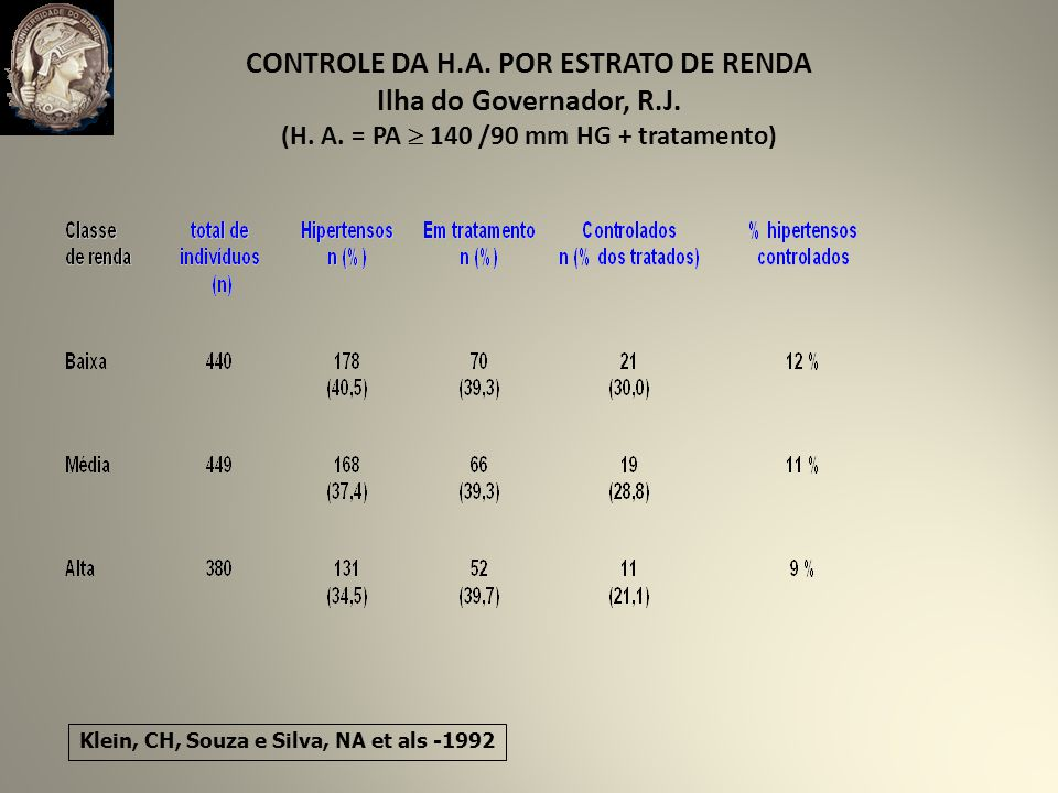 CONTROLE DA H.A.POR ESTRATO DE RENDA Ilha do Governador, R.J.