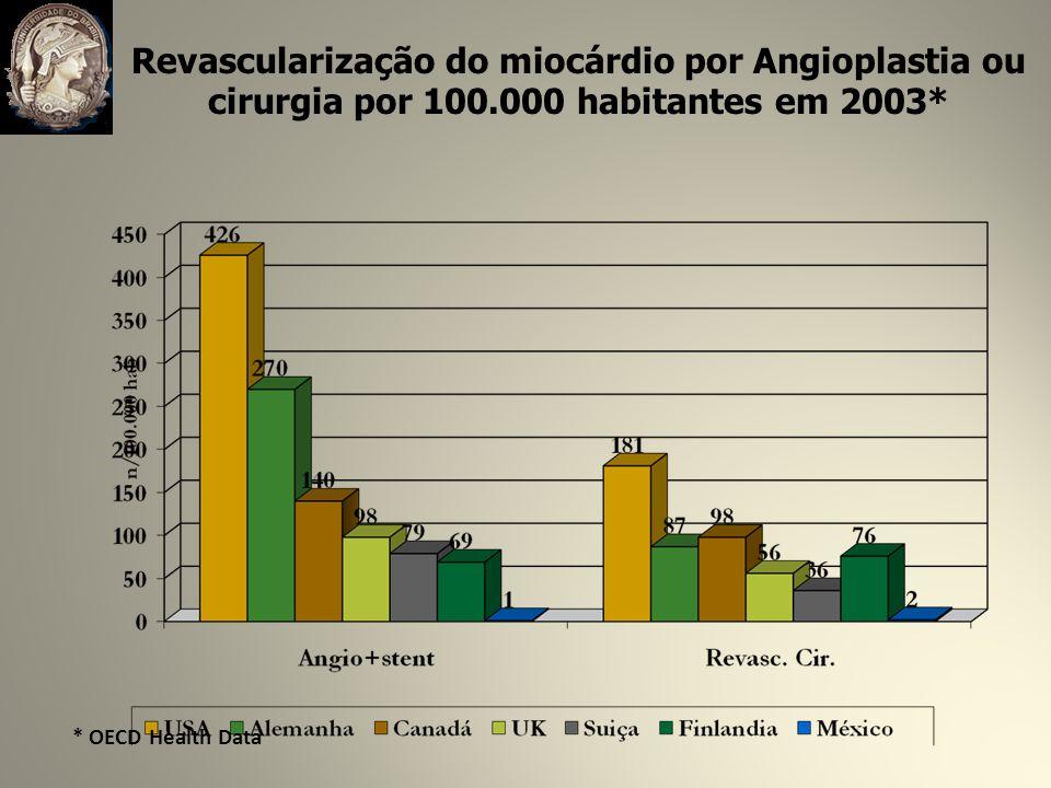 Revascularização do miocárdio por Angioplastia ou cirurgia por 100.000 habitantes em 2003* * OECD Health Data