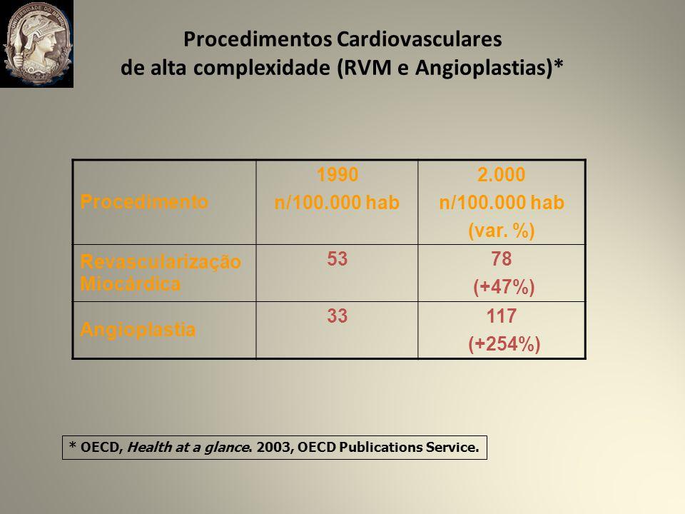 Procedimentos Cardiovasculares de alta complexidade (RVM e Angioplastias)* Procedimento 1990 n/100.000 hab 2.000 n/100.000 hab (var.