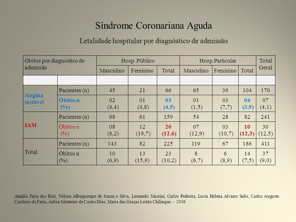 Óbitos por diagnóstico de admissão Hosp.