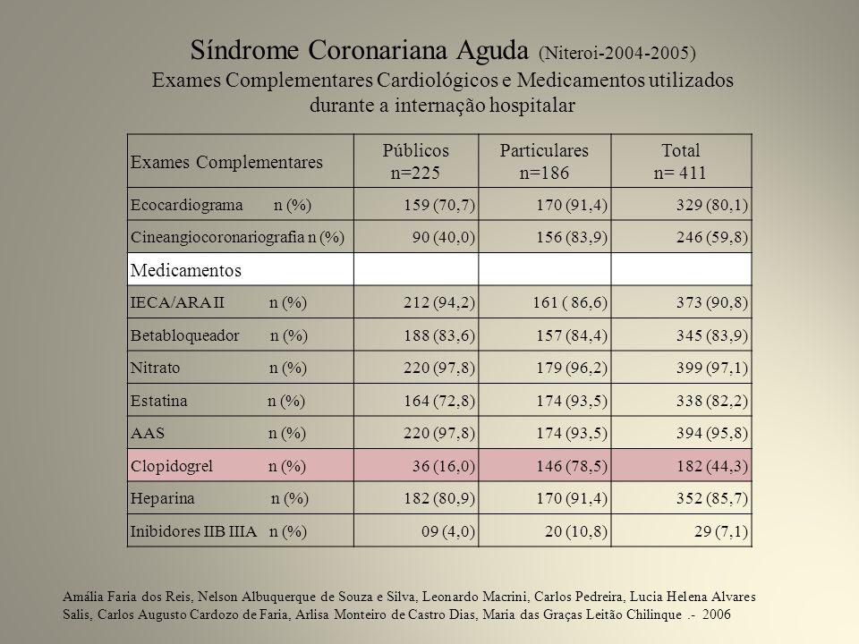 Exames Complementares Públicos n=225 Particulares n=186 Total n= 411 Ecocardiograma n (%)159 (70,7)170 (91,4)329 (80,1) Cineangiocoronariografia n (%)90 (40,0)156 (83,9)246 (59,8) Medicamentos IECA/ARA II n (%)212 (94,2)161 ( 86,6)373 (90,8) Betabloqueador n (%)188 (83,6)157 (84,4)345 (83,9) Nitrato n (%)220 (97,8)179 (96,2)399 (97,1) Estatina n (%)164 (72,8)174 (93,5)338 (82,2) AAS n (%)220 (97,8)174 (93,5)394 (95,8) Clopidogrel n (%)36 (16,0)146 (78,5)182 (44,3) Heparina n (%)182 (80,9)170 (91,4)352 (85,7) Inibidores IIB IIIA n (%)09 (4,0)20 (10,8)29 (7,1) Síndrome Coronariana Aguda (Niteroi-2004-2005) Exames Complementares Cardiológicos e Medicamentos utilizados durante a internação hospitalar Amália Faria dos Reis, Nelson Albuquerque de Souza e Silva, Leonardo Macrini, Carlos Pedreira, Lucia Helena Alvares Salis, Carlos Augusto Cardozo de Faria, Arlisa Monteiro de Castro Dias, Maria das Graças Leitão Chilinque.- 2006