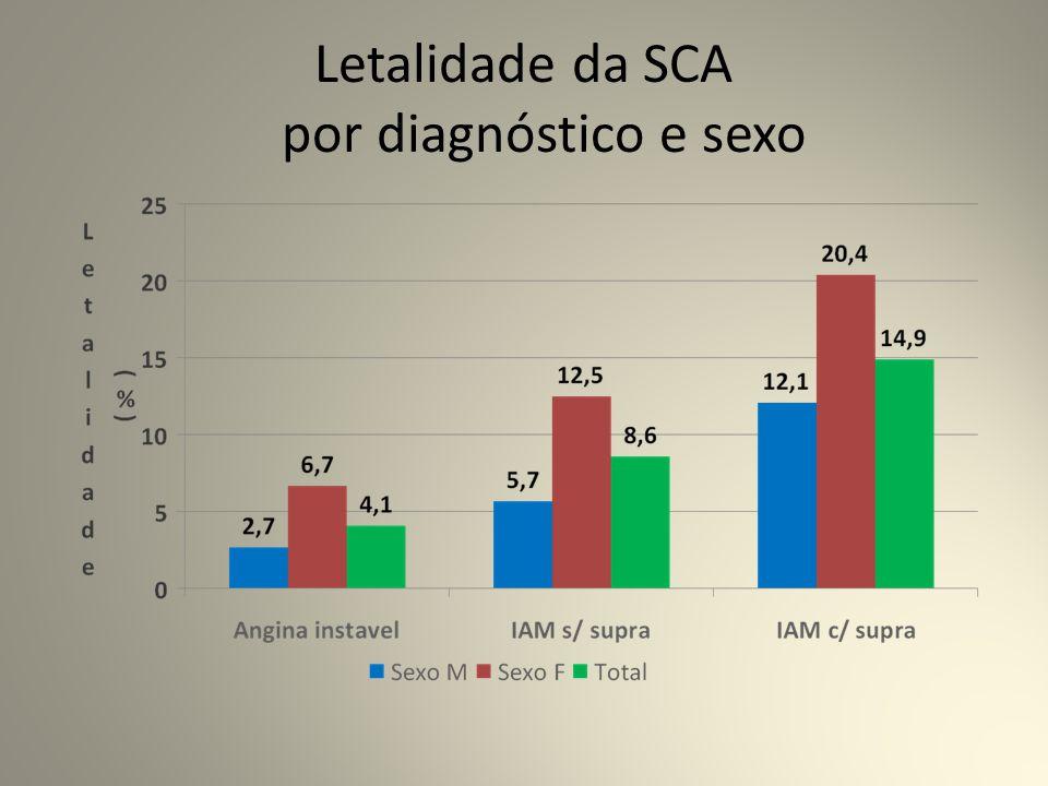Letalidade da SCA por diagnóstico e sexo