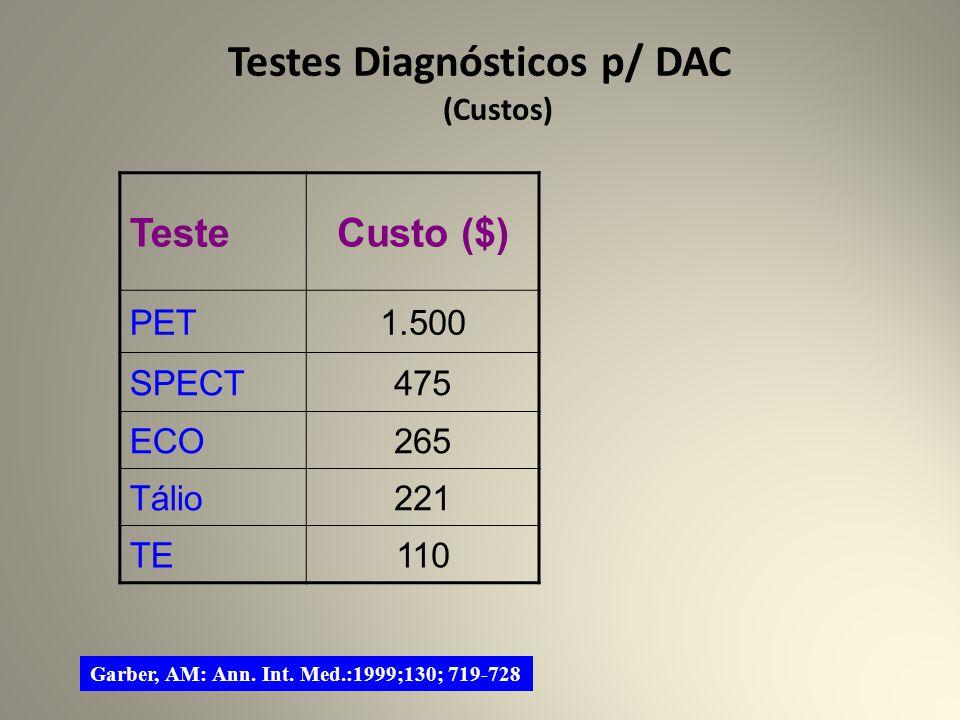 Testes Diagnósticos p/ DAC (Custos) TesteCusto ($) PET1.500 SPECT475 ECO265 Tálio221 TE110 Garber, AM: Ann.