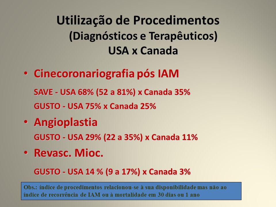 Utilização de Procedimentos (Diagnósticos e Terapêuticos) USA x Canada Cinecoronariografia pós IAM Cinecoronariografia pós IAM SAVE - USA 68% (52 a 81%) x Canada 35% GUSTO - USA 75% x Canada 25% Angioplastia Angioplastia GUSTO - USA 29% (22 a 35%) x Canada 11% Revasc.
