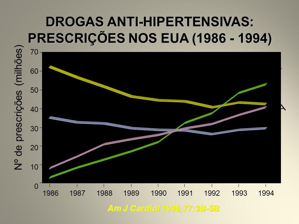 70 60 50 40 30 20 10 0 199119921994198619931987198819901989 DROGAS ANTI-HIPERTENSIVAS: PRESCRIÇÕES NOS EUA (1986 - 1994) Diuréticos Beta-bloqueadores Antagonistas Ca ++ Inibidores ECA Am J Cardiol 1996;77:3B-5B Nº de prescrições (milhões)