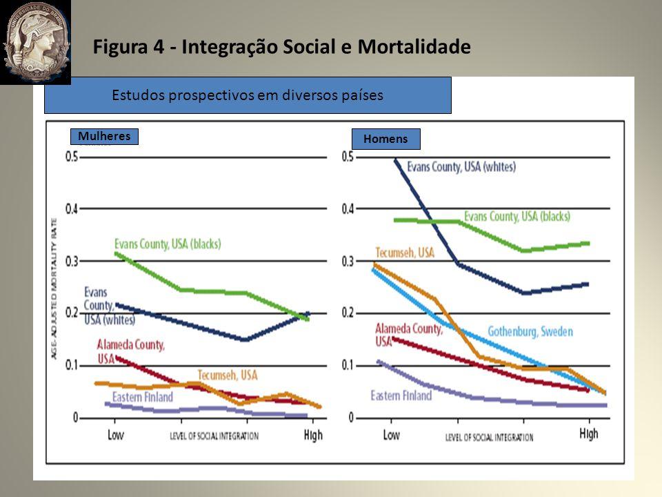 Figura 4 - Integração Social e Mortalidade Estudos prospectivos em diversos países Mulheres Homens