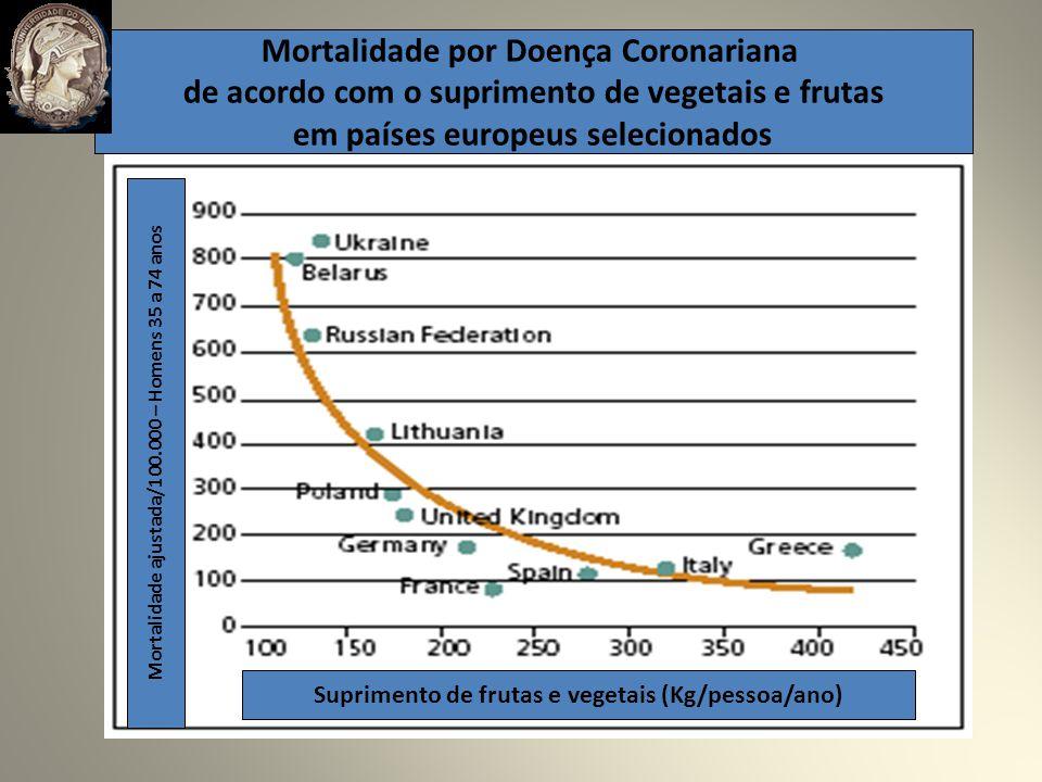 Mortalidade por Doença Coronariana de acordo com o suprimento de vegetais e frutas em países europeus selecionados Suprimento de frutas e vegetais (Kg/pessoa/ano) Mortalidade ajustada/100.000 – Homens 35 a 74 anos