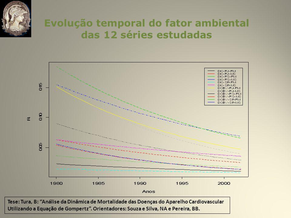 Evolução temporal do fator ambiental das 12 séries estudadas Tese: Tura, B: Análise da Dinâmica de Mortalidade das Doenças do Aparelho Cardiovascular Utilizando a Equação de Gompertz.