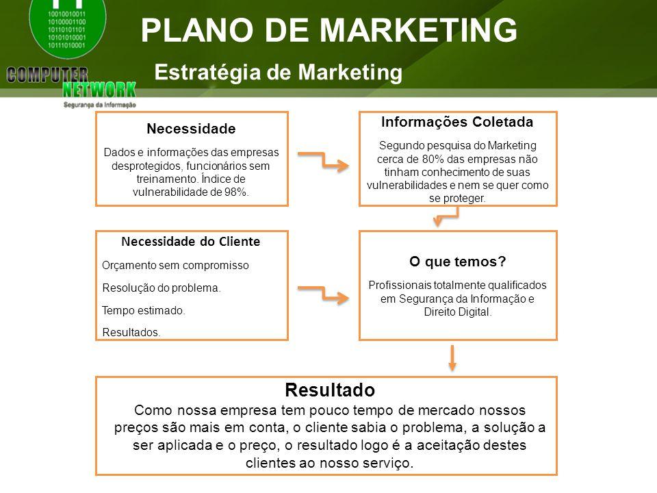 PLANO DE MARKETING Estratégia de Marketing Necessidade Dados e informações das empresas desprotegidos, funcionários sem treinamento.