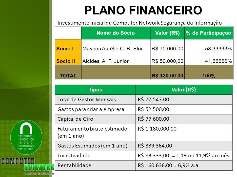 PLANO FINANCEIRO Investimento Inicial da Computer Network Segurança da Informação Nome do Sócio Valor (R$)% de Participação Socio IMaycon Aurélio C.