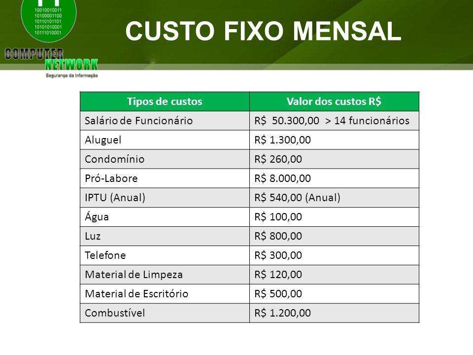 CUSTO FIXO MENSAL Tipos de custosValor dos custos R$ Salário de FuncionárioR$ 50.300,00 > 14 funcionários AluguelR$ 1.300,00 CondomínioR$ 260,00 Pró-L