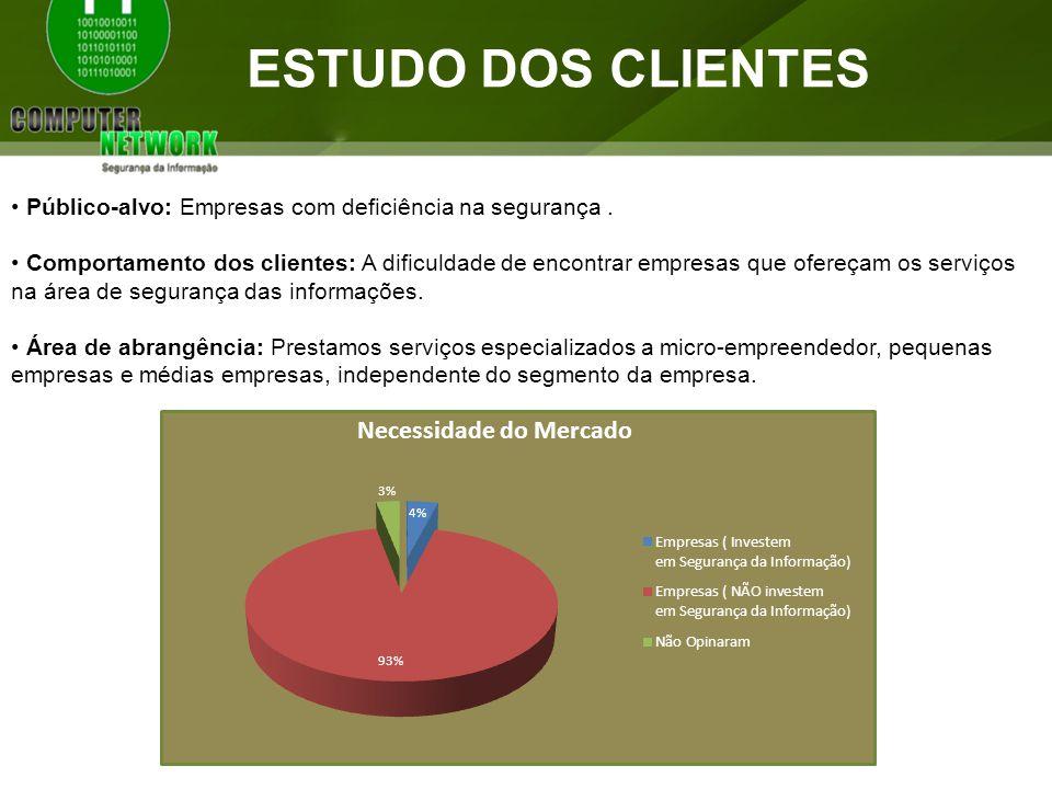 ESTUDO DOS CLIENTES Público-alvo: Empresas com deficiência na segurança.
