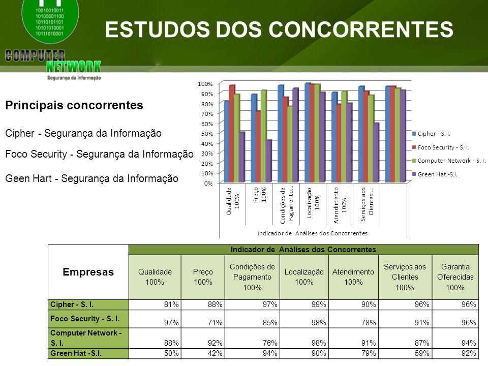 ESTUDOS DOS CONCORRENTES Empresas Indicador de Análises dos Concorrentes Qualidade 100% Preço 100% Condições de Pagamento 100% Localização 100% Atendi