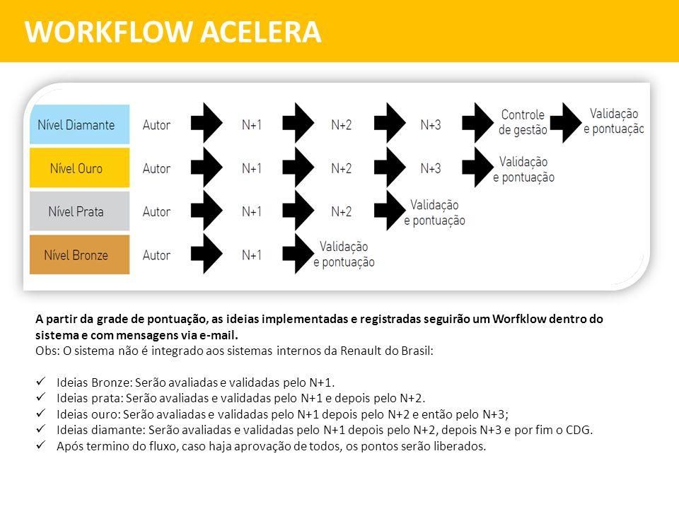 WORKFLOW ACELERA A partir da grade de pontuação, as ideias implementadas e registradas seguirão um Worfklow dentro do sistema e com mensagens via e-ma