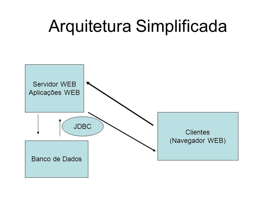 Arquitetura Simplificada Servidor WEB Aplicações WEB Clientes (Navegador WEB) Banco de Dados JDBC