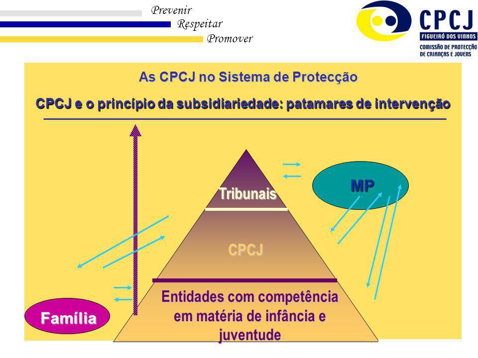 Prevenir Respeitar Promover Modulo I – 1ª Parte CPCJ e o princípio da subsidiariedade: patamares de intervenção Entidades com competência em matéria de infância e juventude CPCJ Tribunais MP Família As CPCJ no Sistema de Protecção