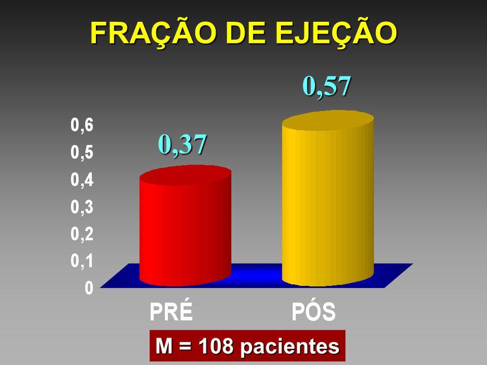0,370,57 M = 108 pacientes FRAÇÃO DE EJEÇÃO