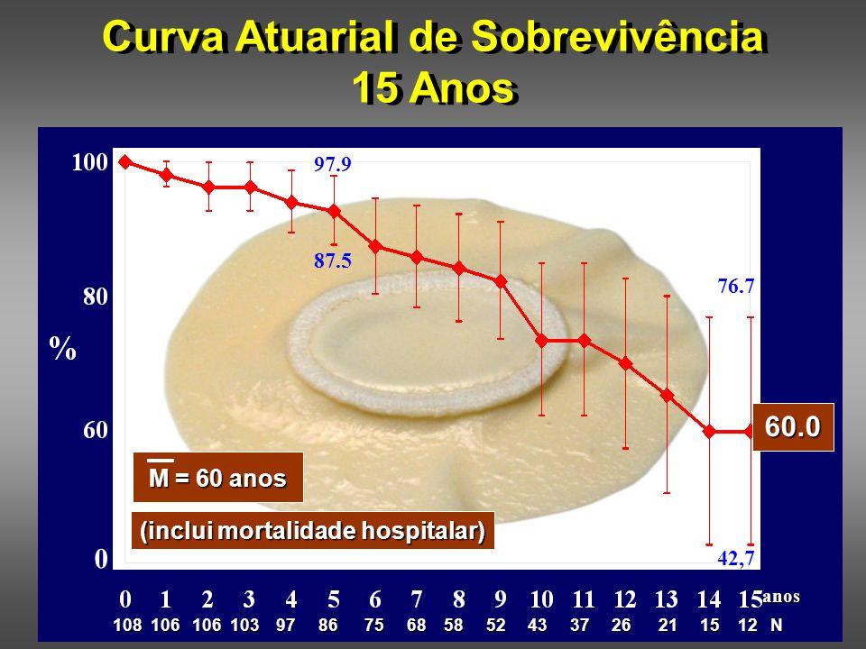 SAVER RESTORE (13 Centros) Group Learning Curve 1998 - 2000 Infarto Q anteriorInfarto Q anterior Acinesia ou discinesia ântero septalAcinesia ou discinesia ântero septal 25 a 89 anos (média 63 ± 11 anos) 662 (follow-up: 3 anos) Seleção Pacientes Idade