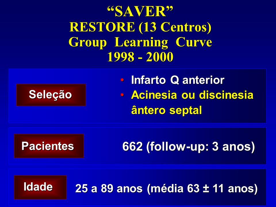 SAVER RESTORE (13 Centros) Group Learning Curve 1998 - 2000 Infarto Q anteriorInfarto Q anterior Acinesia ou discinesia ântero septalAcinesia ou disci